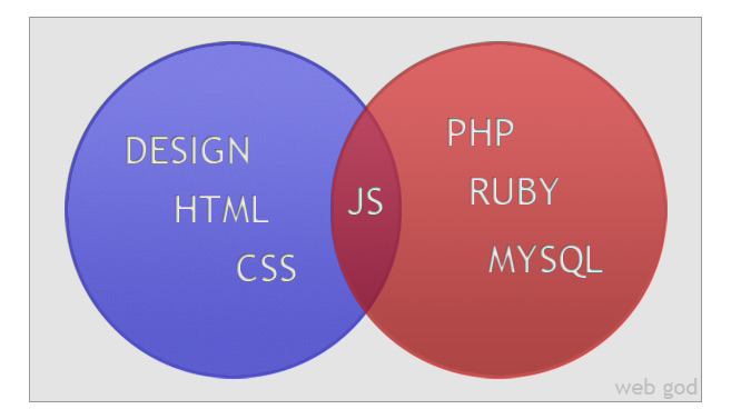 Where Do You Fit Into A Web Development Team Adventurer Lover Of